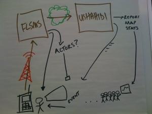 Josh's FLSMS Ushahidi Diagram