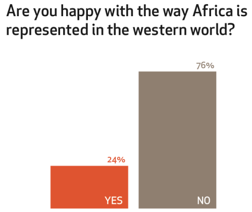 "The majority of people who participated in the study were unhappy with how Africa is represented in the ""Western"" world. (Image courtesy of Leah Chung)"