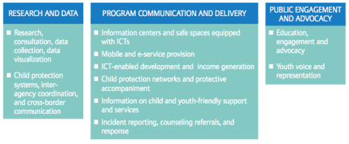 Ways that CSOs are using ICTs in their work with child and youth migrants.